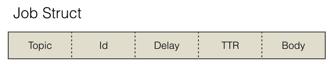 有赞延迟队列设计