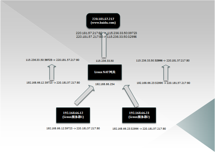 优化Linux NAT网关
