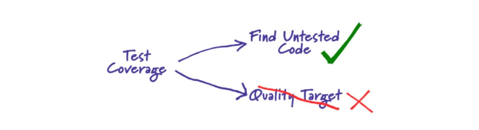 浅谈代码覆盖率
