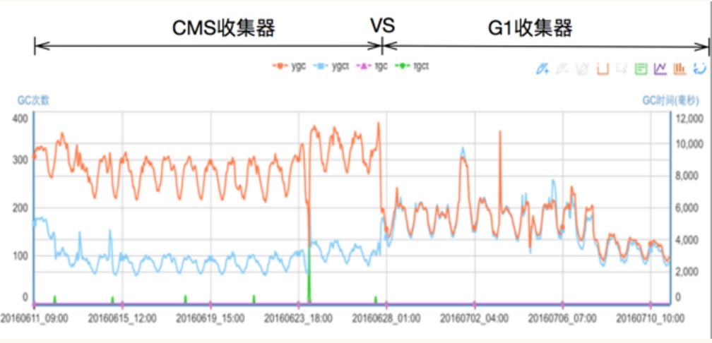 图 2-2 两种回收器的GC次数和耗时对比