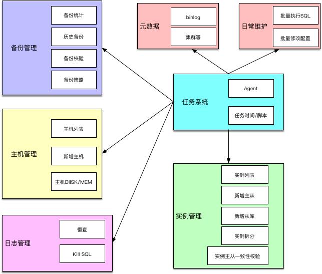 ZanDB架构