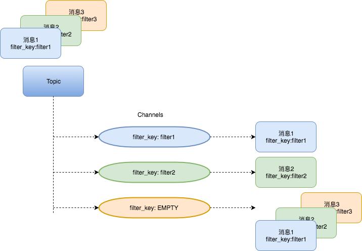 NSQ基于channel的消息过滤