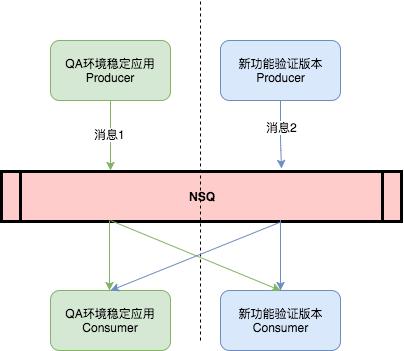 QA环境应用使用NSQ场景