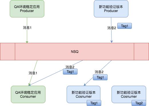 NSQ支持链路隔离应用场景