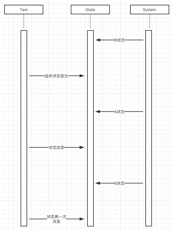 异步系统的两种测试方法