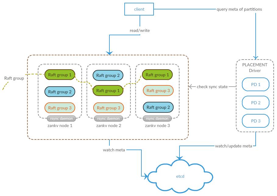 ZanKV整体架构图