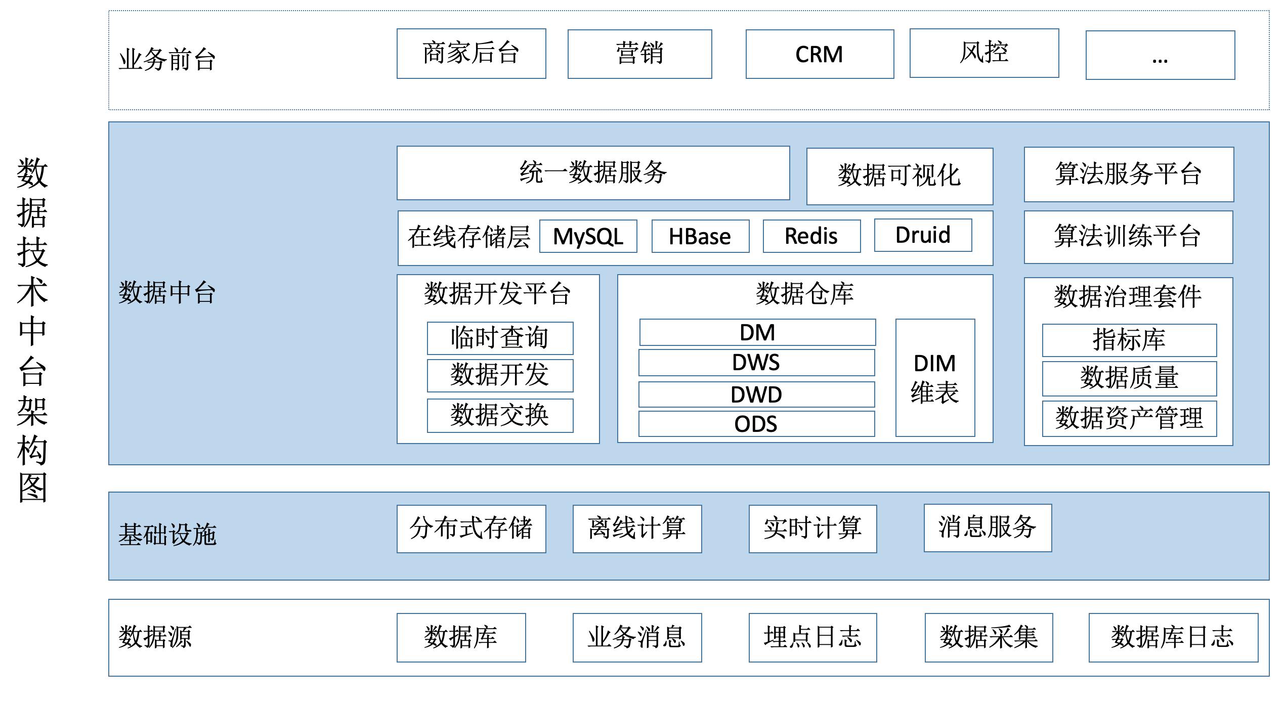 数据技术中台架构图